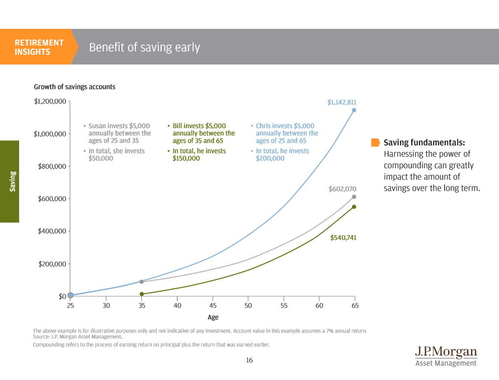 JP Morgan Benefits of Saving Early