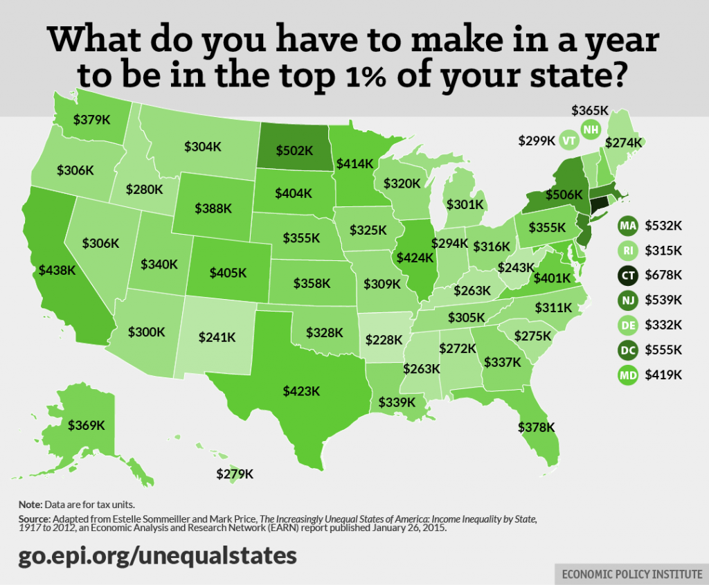 Unequal States Inome By State