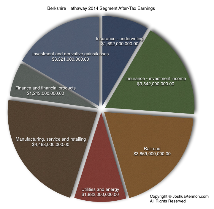 Berkshire Hathaway 2014 After Tax Segment Earnings