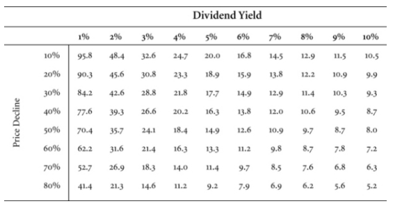 Jeremy Siegel Dividend Yield Table 10 2