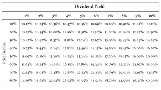 Jeremy Siegel Dividend Yield Table 10 3