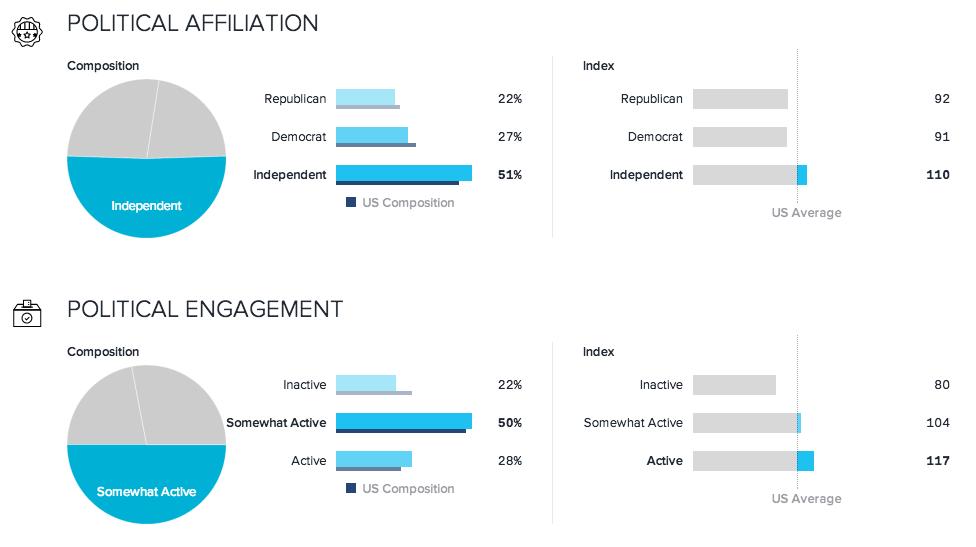 Political Affiliation Joshua Kennon Demographics