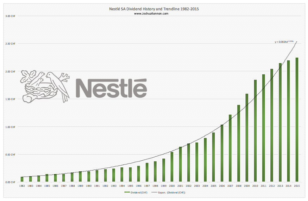 Joshua Kennon Updated Nestle Dividend Chart 1982 through 2015
