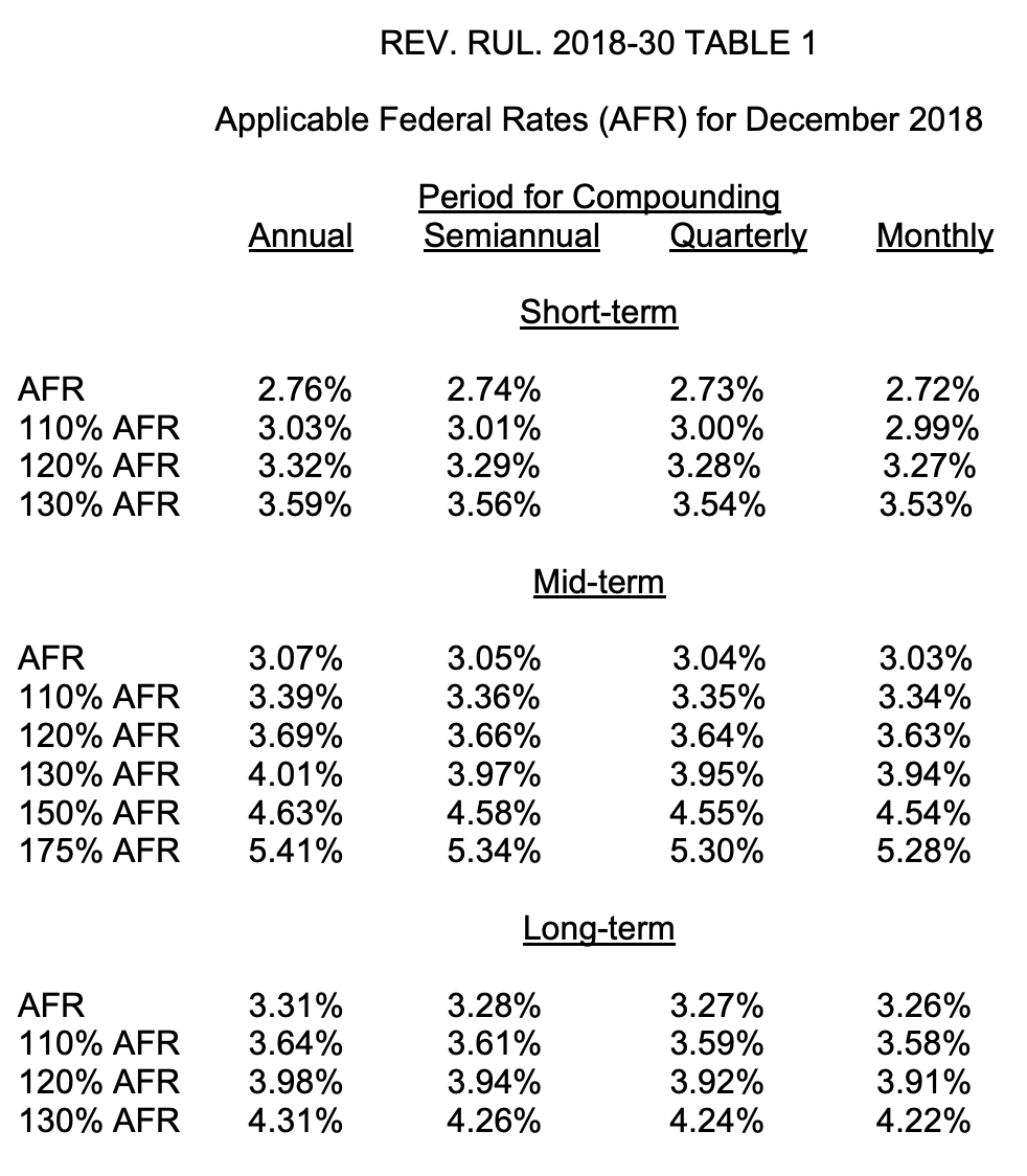 Applicable Federal Rate December 2018 Revenue Ruling IRS