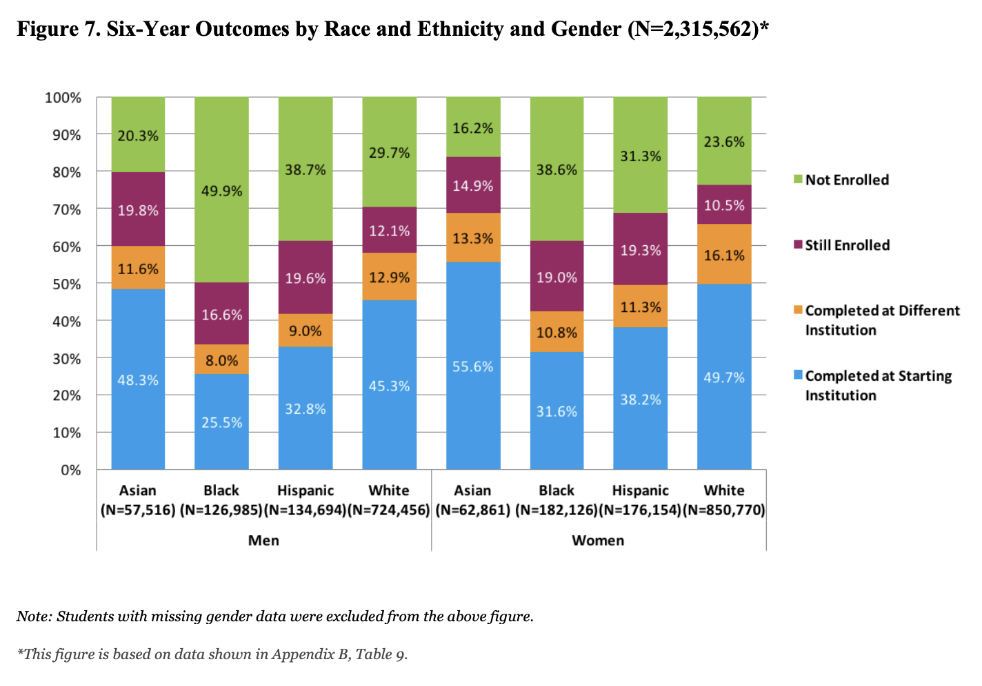 Six-Year College Education Outcomes by Race Gender and Ethnicity